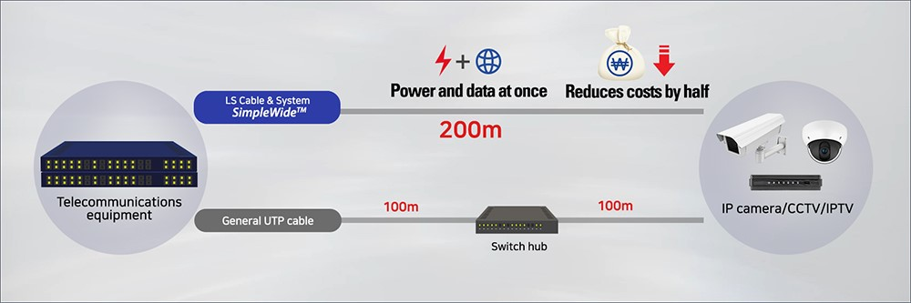 LS Cable & System innovates LAN cable, sending power as far as 200m