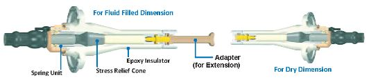 SF6 GAS - IMMERSED TERMINATIONS